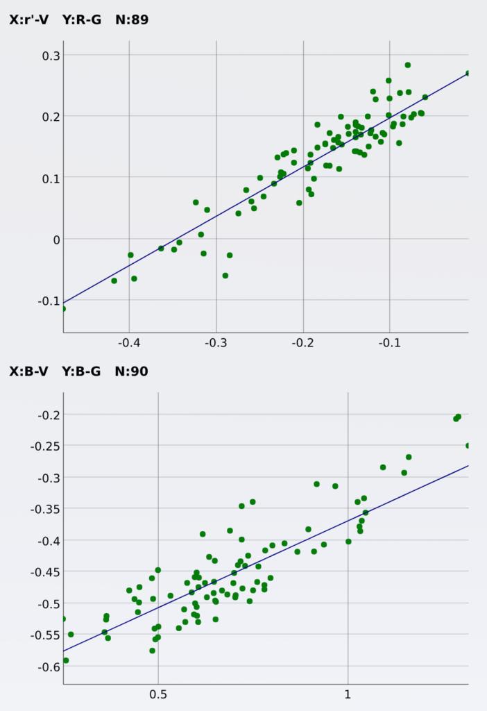 PCCの処理後に表示されるグラフ