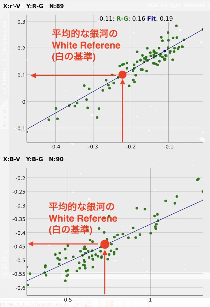 平均的な銀河のWhite ReferenceのColor Indexを撮影データで求める