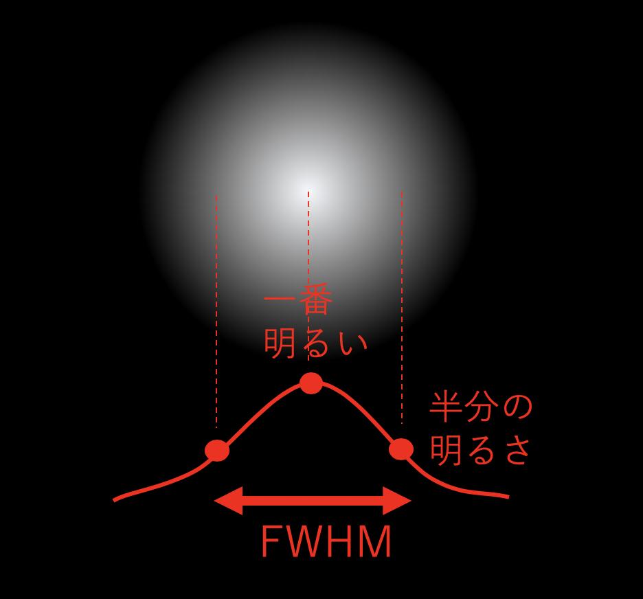 FWHMによる星の大きさの評価