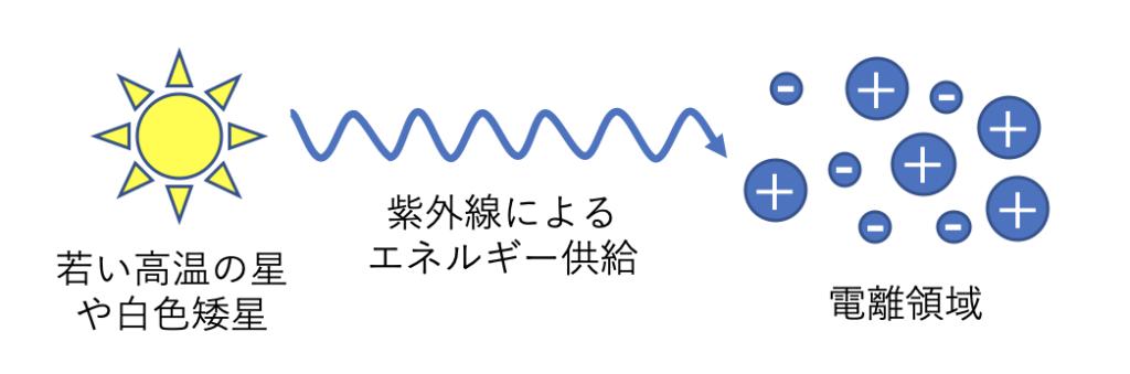 紫外線による水素の電離