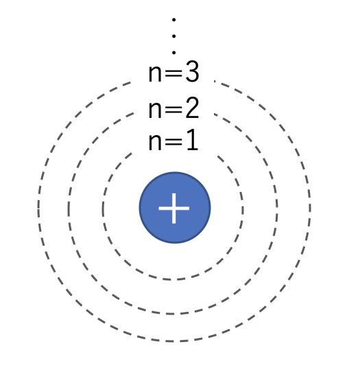 水素の軌道