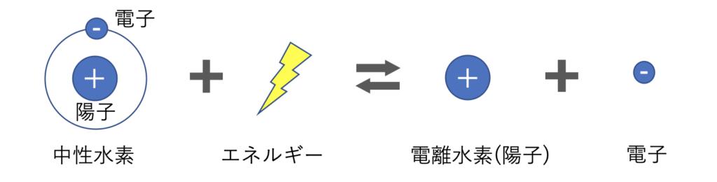 光電離の反応式