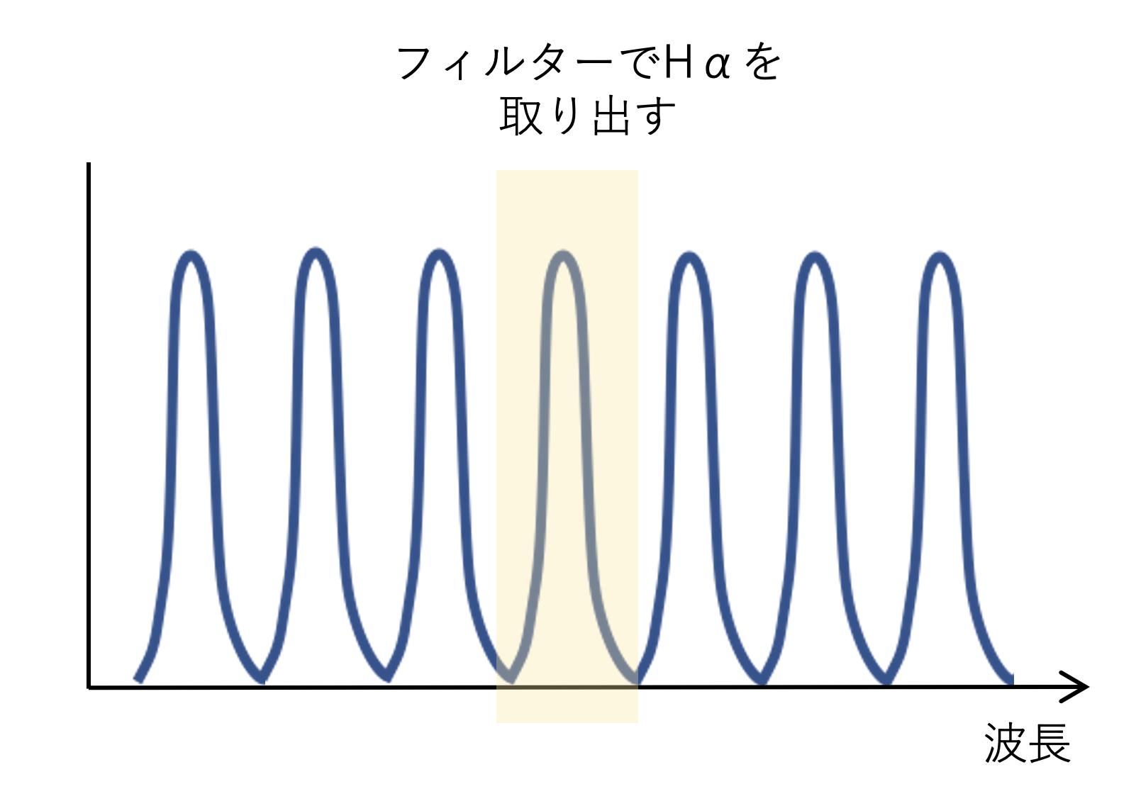 エタロンを通過する光の波長