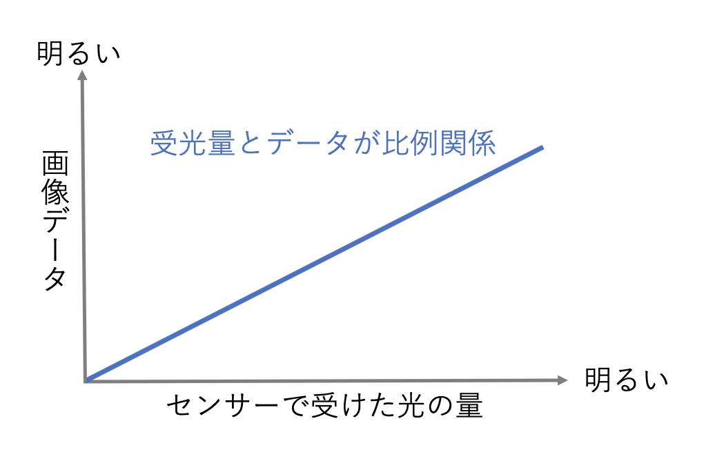 受光量とデータが比例関係