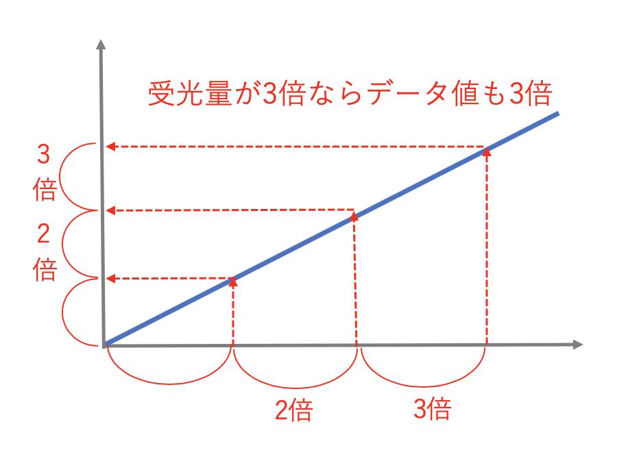 受光量が3倍ならデータ値も3倍