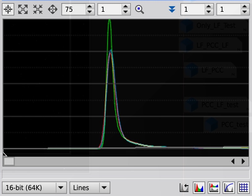 (2) (前処理)→(LinearFit)