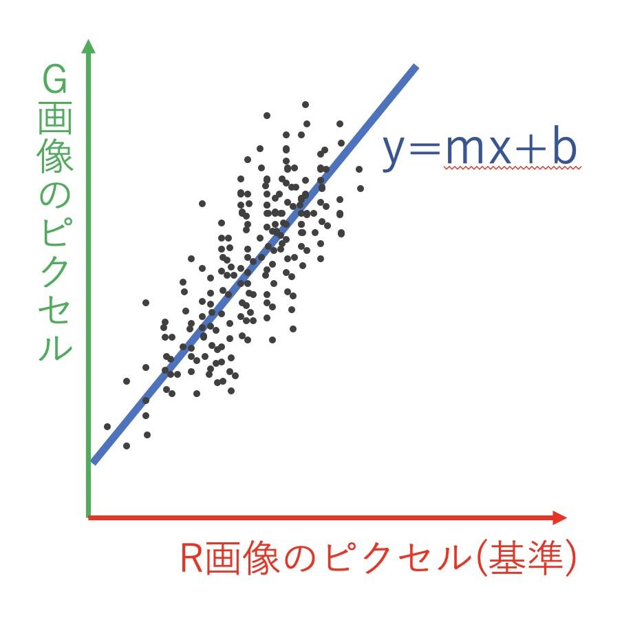 LinearFitの直線フィッティング