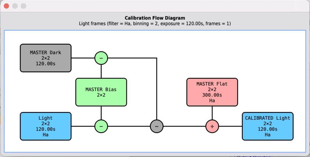 とても便利なCalibration Flow Diagram