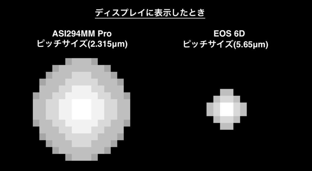 ディスプレイに表示してピクセル等倍にするとEOS 6Dの星像が小さくなる