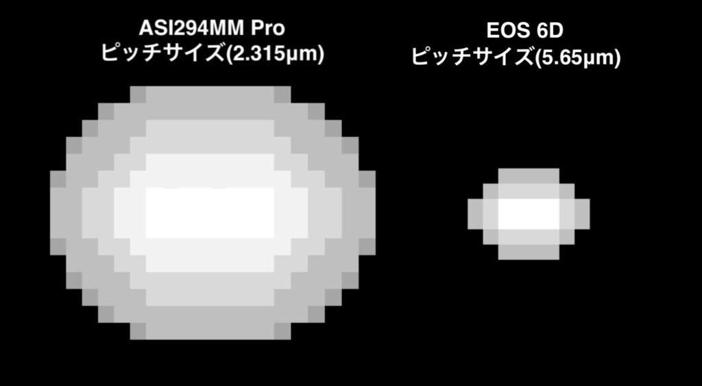 ディスプレイに映る伸びた星像の比較