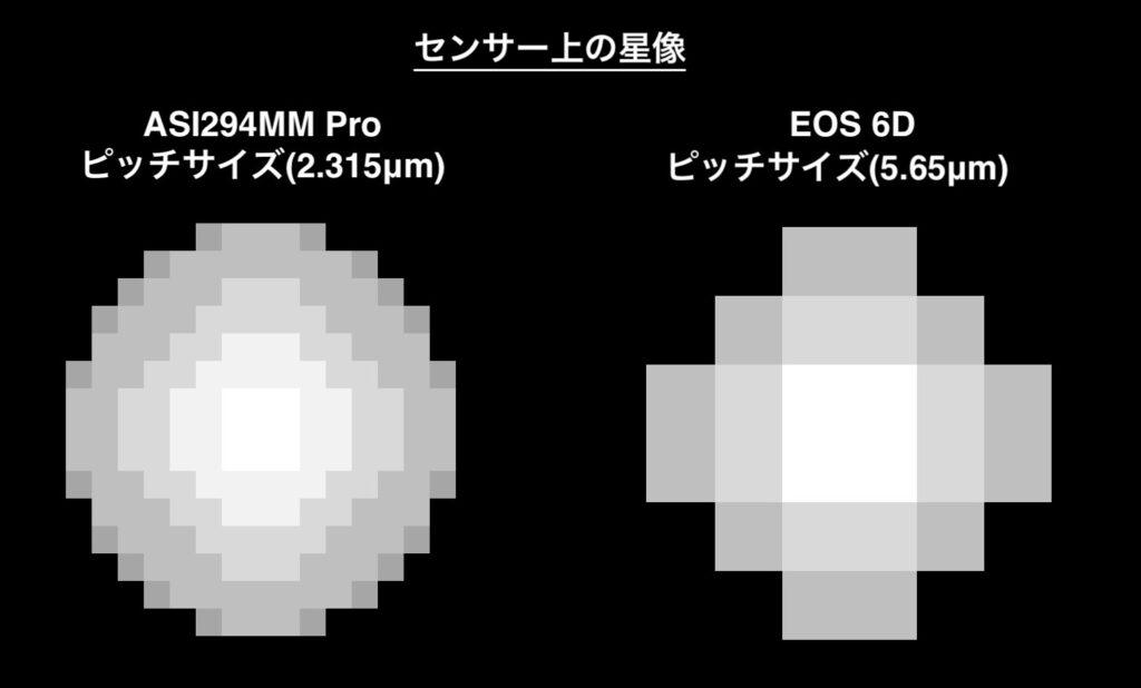 センサー上のASI294MM ProとEOS 6Dの星像のモデル (Excelで描きましたw)