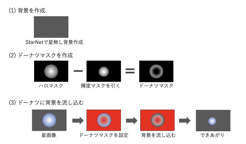 De-Emphasisの原理