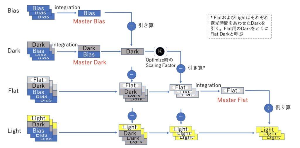 WBPPのCalibration Flow