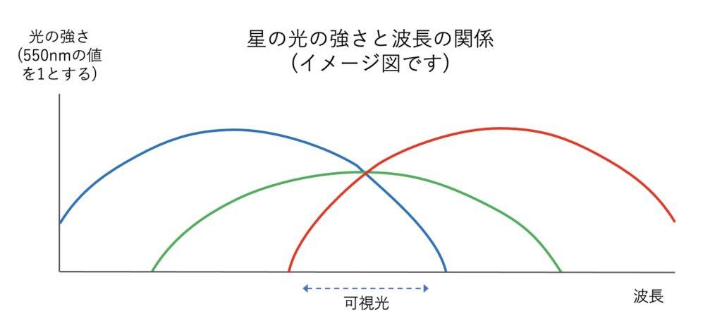 星の光の強さと波長の関係