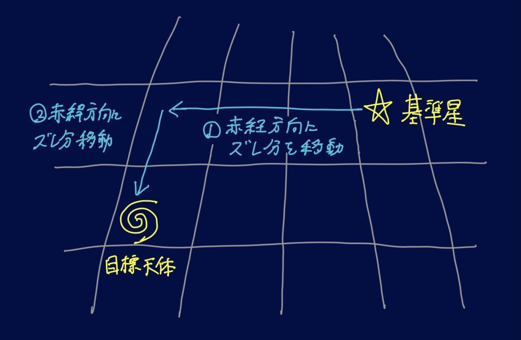 基準星から目標天体へ目盛環で導入