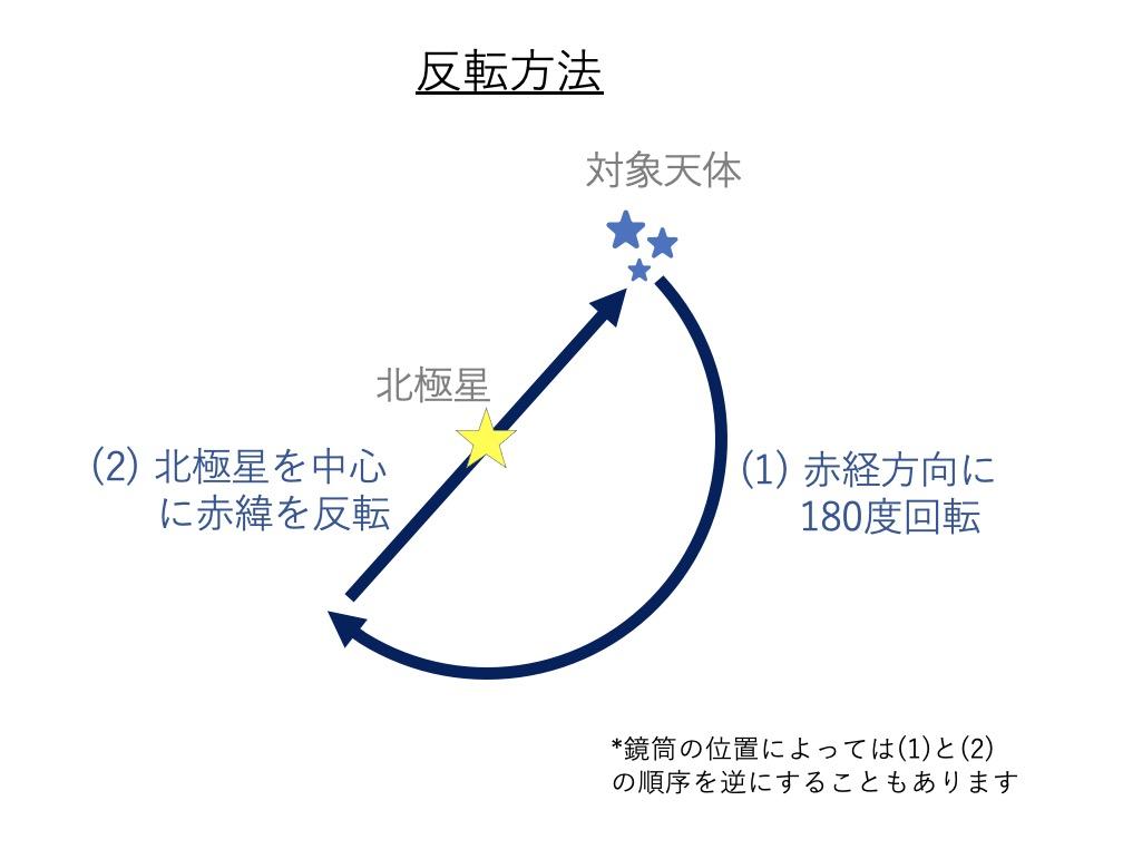 反転の方法